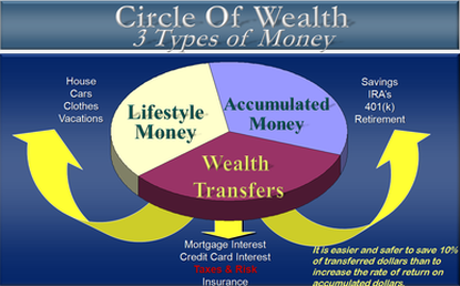 3 Types of Money